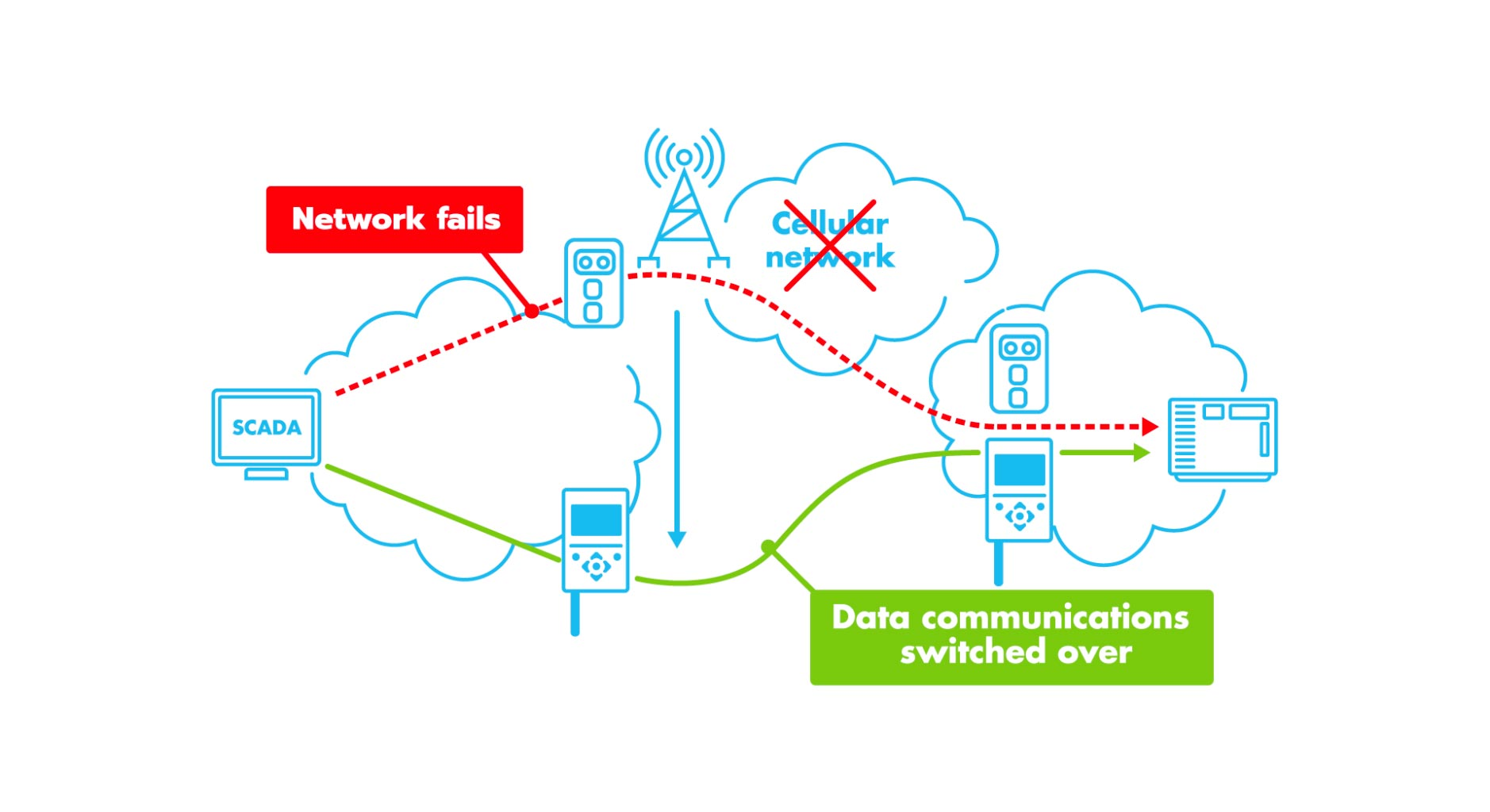 Sacem Smart Satel Radio Communication Together With Crystal Circuit Diagram Additionally Usb To Serial High Availability By Redundancy Adjacent Technologies